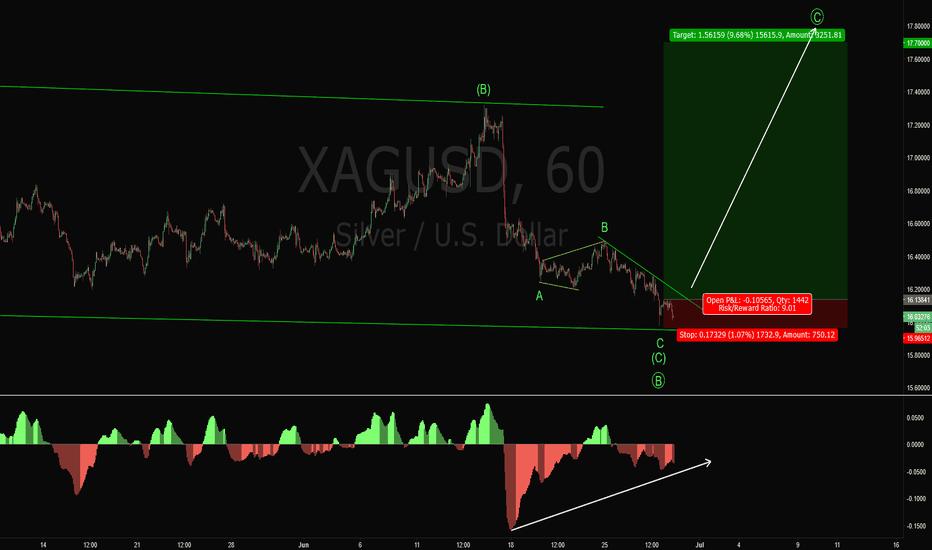 XAGUSD: XAGUSD Long Trade Setup