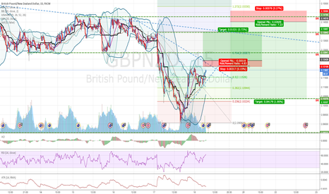 GBPNZD: GBPNZD: Expecting Bear after Bull