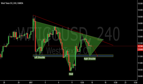 WTICOUSD: Inverse SHS will be formed?