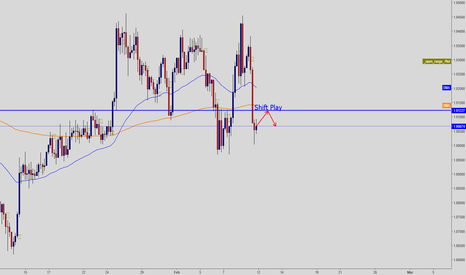 GBPNZD: Shift Play