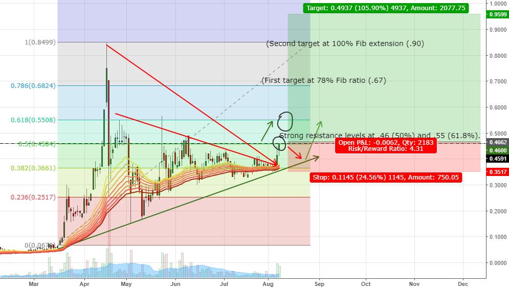 BITCF 1 Day Charts, break out of trend pattern, tests key resist