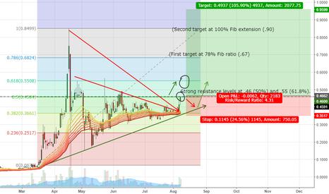 BITCF: BITCF 1 Day Charts, break out of trend pattern, tests key resist