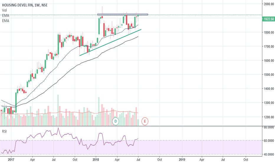 HDFC: Big B is getting ready for all new highs...