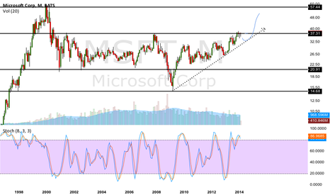 MSFT: Monthly prediction