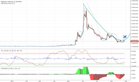 DGBBTC: Chance for med and long term trader DGB/BTC