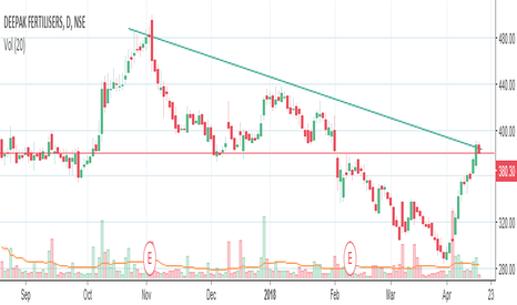 DEEPAKFERT: deepak fertiser trend line shows resistance near to 382-85 range
