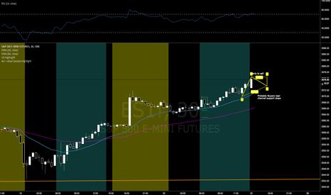 ES1!: E-Mini (S&P500) Futures Short-term Short