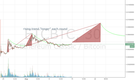 ETCBTC: repeating LONG rise/fall trend on ETC - overall gain