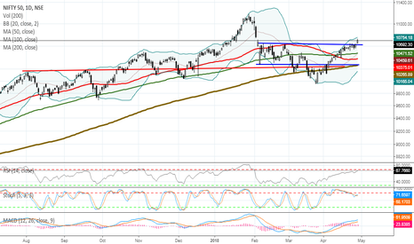 NIFTY: MARKET OUTLOOK FOR MONDAY,APR 30, 2018