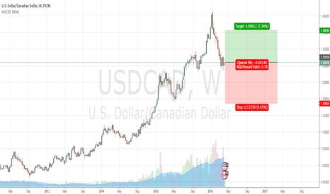 USDCAD: USD/CAD long term buy