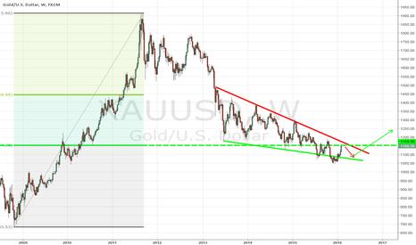 XAUUSD: XAU/USD long-term view