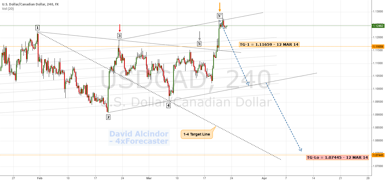 Completed Wolfe's 5-Prime | $USD $CAD #Loonie #Forex #BOC #FED