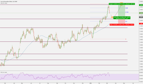 EURCAD: a healthy pull back is always good