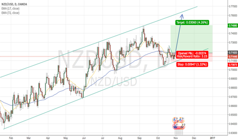 NZDUSD: NZDUSD for this week