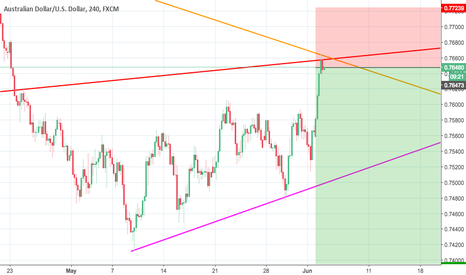 AUDUSD: shorting opportunity