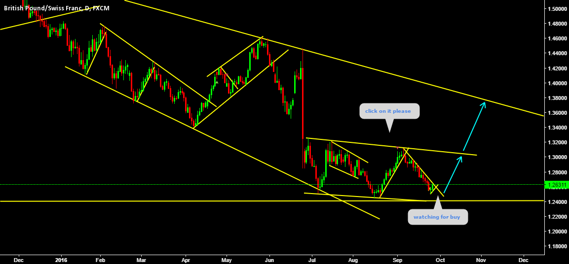 GBPCHF Watching for buy