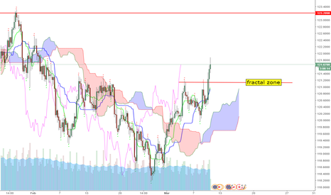 EURJPY: H4 EUR JPY waiting for a pullback down to fractal zone