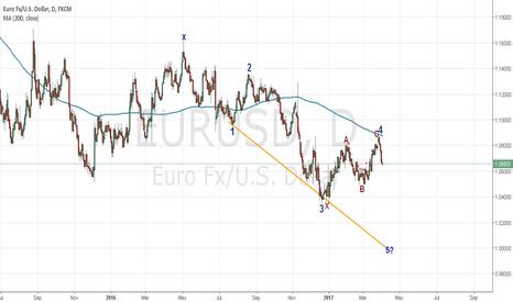 EURUSD: EURUSD en Gráfico diario y gráficos inferiores