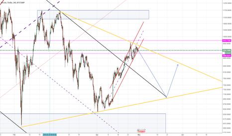 BTCUSD: Triangle again?