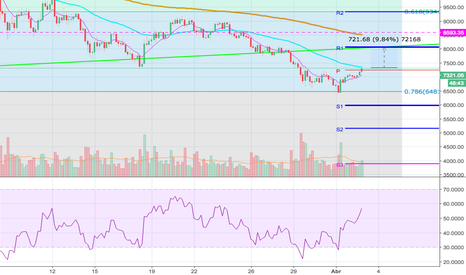 BTCUSDT: Posible Rally de BTC