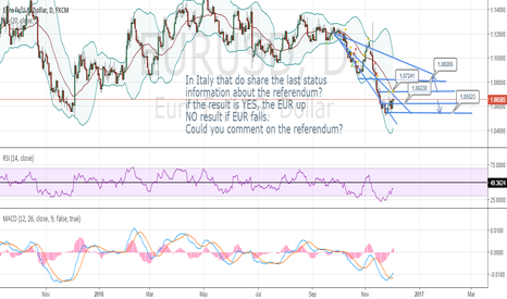 EURUSD: Italy, under which the referendum