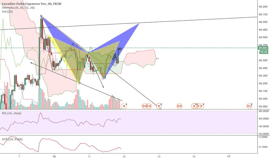 CADJPY: bearish bat pattern setup