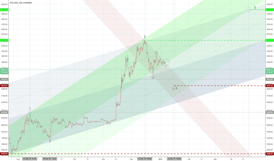 BTCUSD: Bear Motivation I