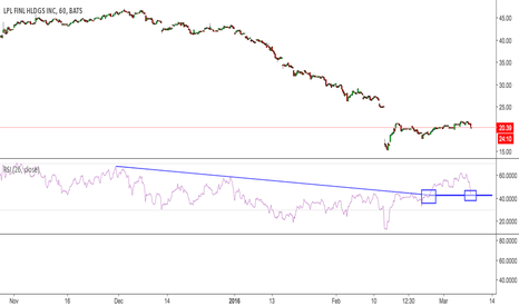 LPLA: hourly RSI on pummeling LPLA financial finally finding support