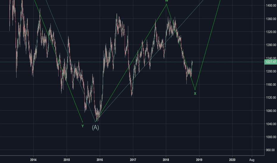 GOLD: Super Long term View of Gold