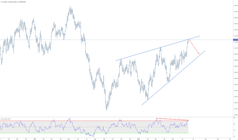 USDCAD: USDCAD Rising Wedge Pattern on Daily Chart