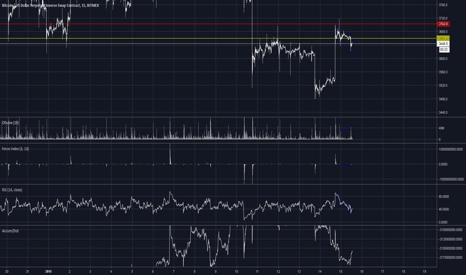XBTUSD: Ожидал большего объема и роста. Возможно скоро упадем.