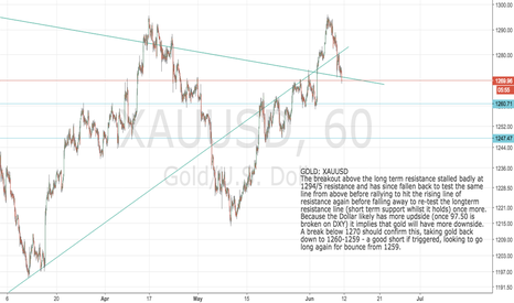 XAUUSD: GOLD: XAUUSD  Key support - if broken short to 1260 and reverse