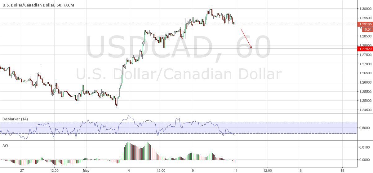 USDCAD - 1 H STRONG SELL