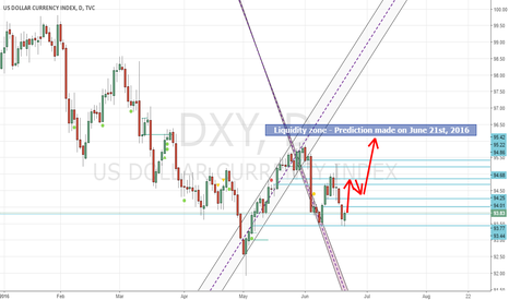 DXY: USDX Forecast - June 21st 2016