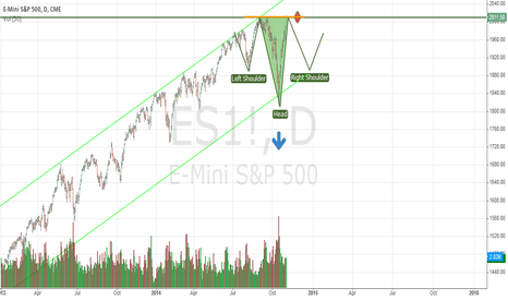 ES1!: ES Future are looking for an Inverted H&S