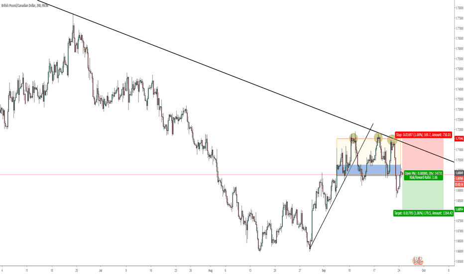GBPCAD: GBPCAD - BROKE THE CONSOLIDATION - SHORT OPPORTUNITY