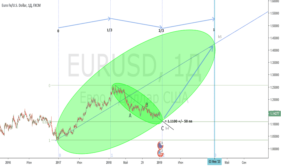 EURUSD: Ожидаем рост EUR/USD после снижения до 1.1100