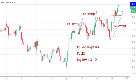INDIACEM: India Cement Long @154-156