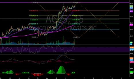 ACLS: ACLS Fib Model
