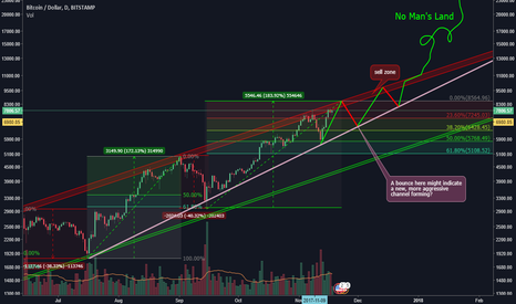 BTCUSD: BTC - Are we heading into No Man's Land?