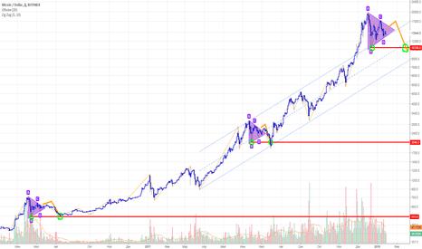 BTCUSD: Возможный выход из треугольника к $10 000