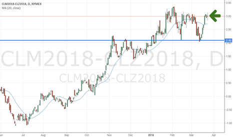 CLM2018-CLZ2018: Oil calendar