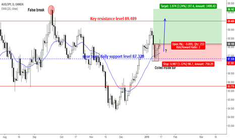 AUDJPY: Are bulls going to take control from 87.32?