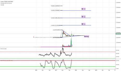 XLMUSD: Stellar lumens market cycle targets :)