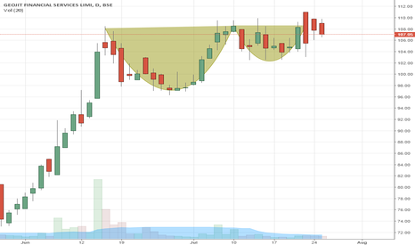 GEOJITFSL: Cup and handle observed