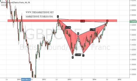 GBPCHF: Weekly bearish harmonic trading pattern in $GBPCHF
