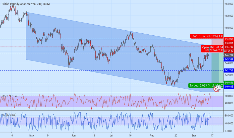 GBPJPY: GBPJPY Sell within Channel