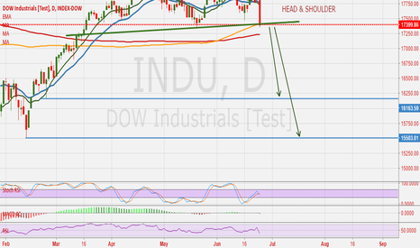 INDU: DOWJONES : Target Sub 16000.  Welcome to World Recession