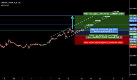 ETHBTC: Situação provável ETH/BTC Likely situation for the week