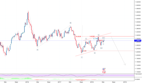 USDCAD: Poursuite de la correction ?